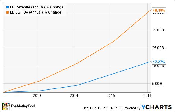 LB Revenue (Annual) Chart