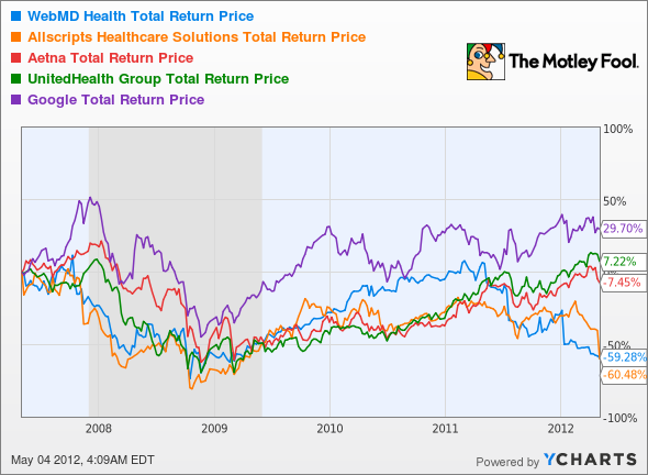 WBMD Total Return Price Chart
