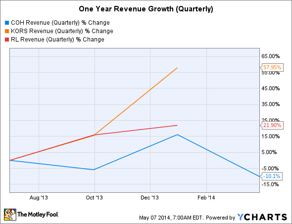 COH Revenue (Quarterly) Chart
