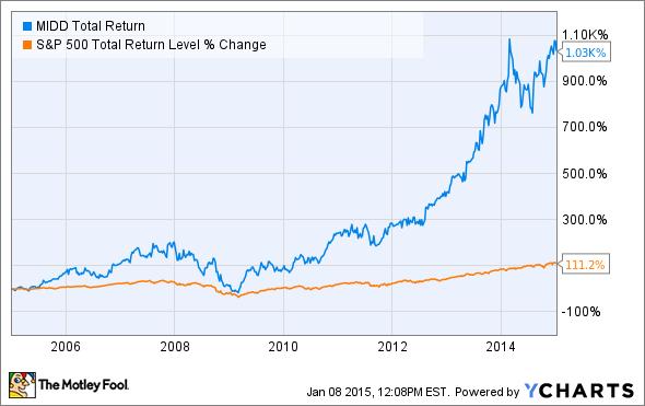 MIDD Total Return Price Chart
