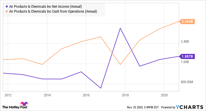 APD Net Income (Annual) Chart