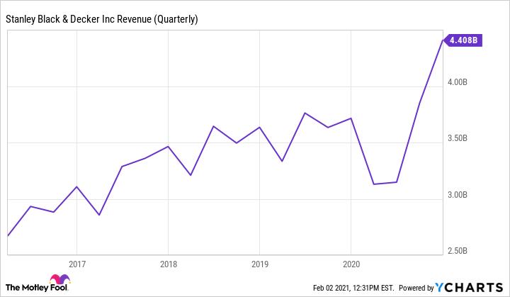 SWK Revenue (Quarterly) Chart