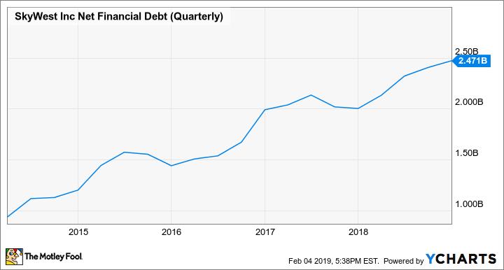 SKYW Net Financial Debt (Quarterly) Chart