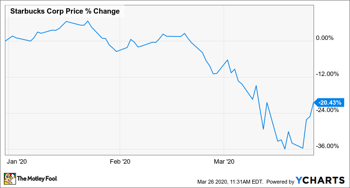 Why Shares of Starbucks Are Up Today | The Motley Fool