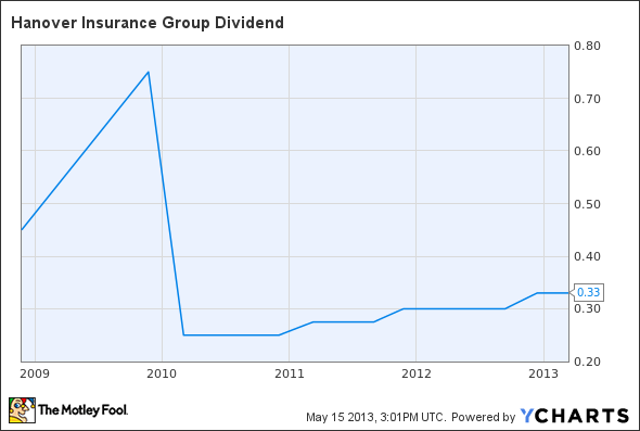 THG Dividend Chart