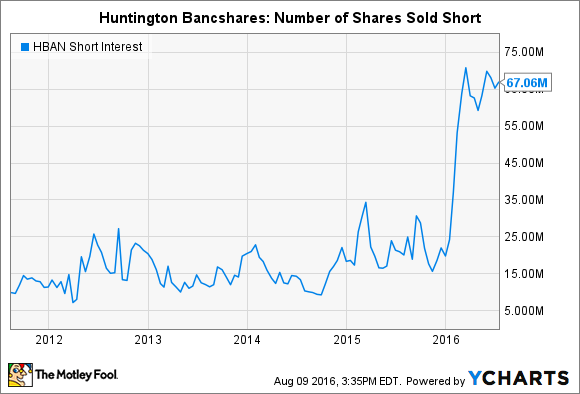 HBAN Short Interest Chart