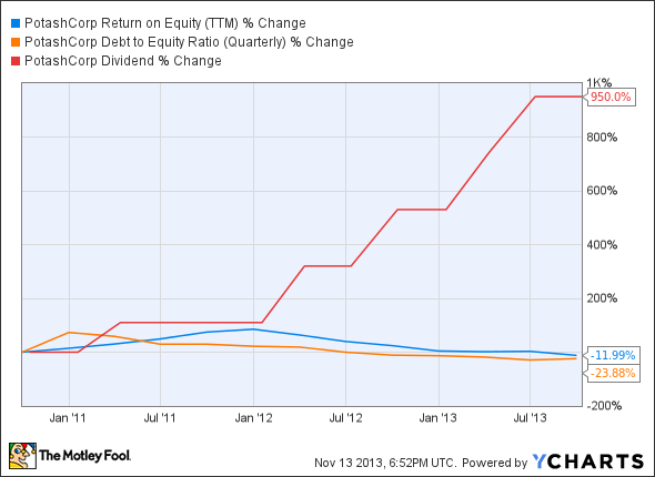 POT Return on Equity (TTM) Chart
