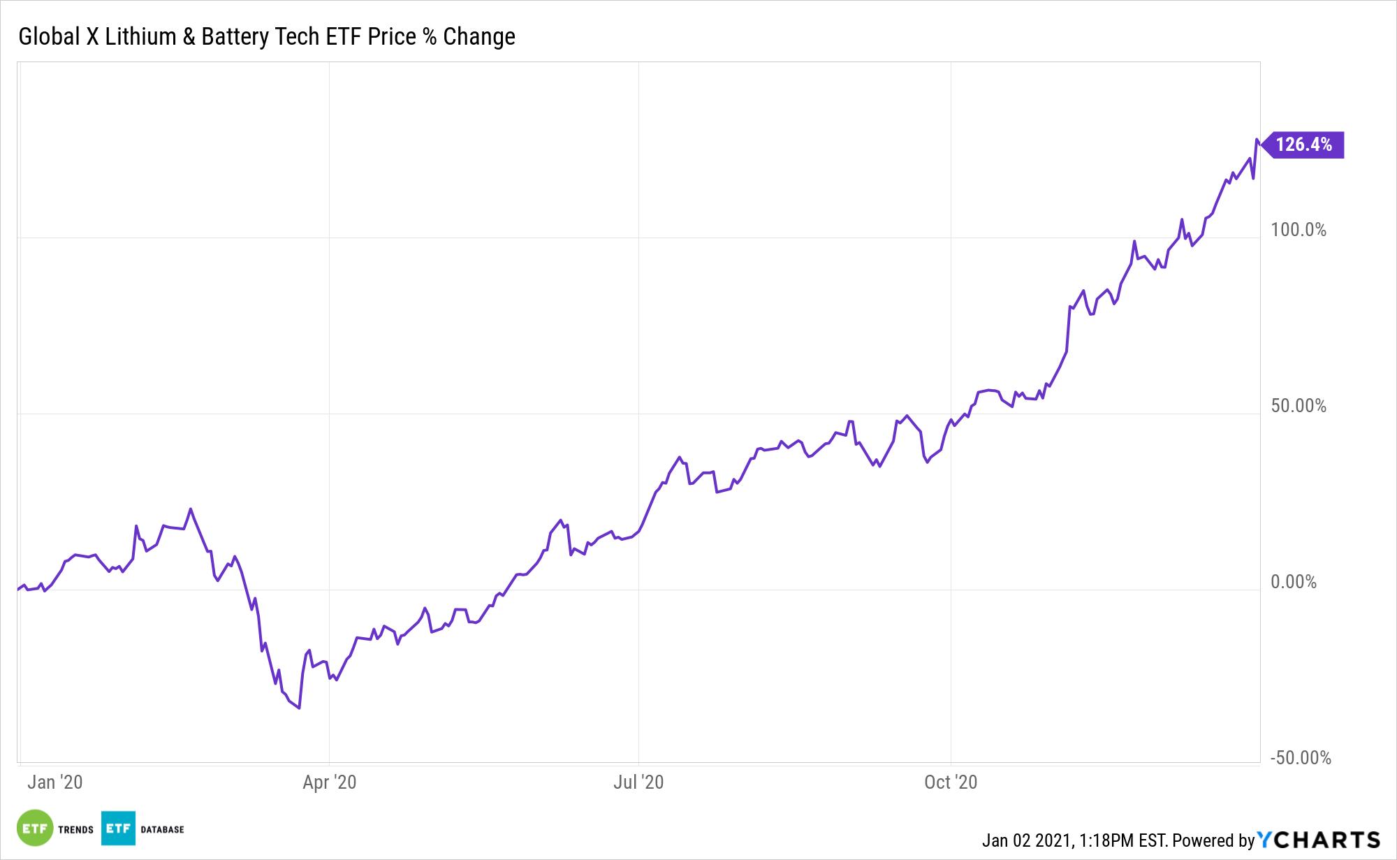 LIT Chart