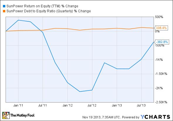 SPWR Return on Equity (TTM) Chart