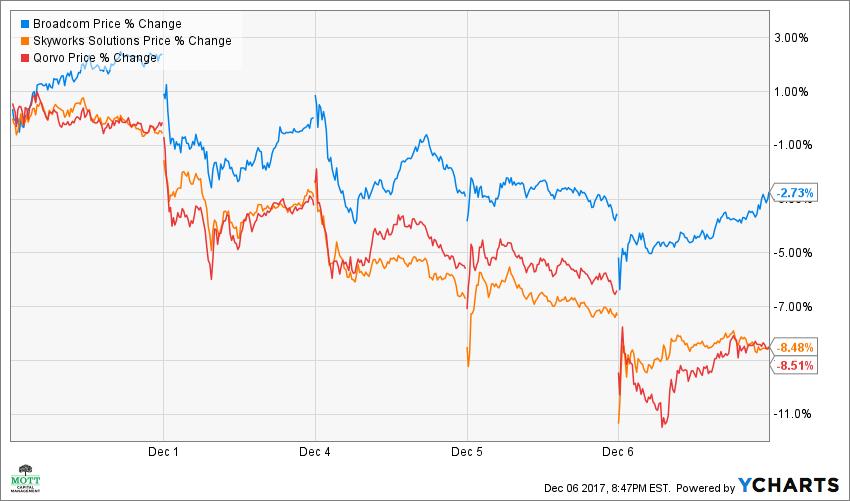 AVGO Price Chart