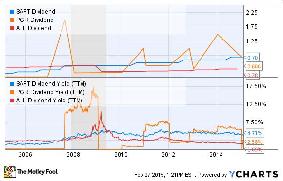 SAFT Dividend Chart