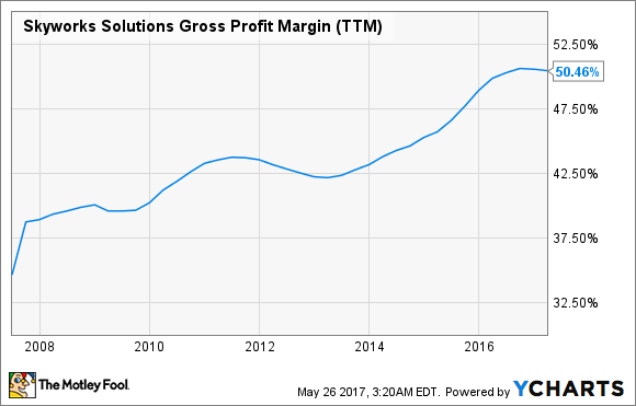 SWKS Gross Profit Margin (TTM) Chart