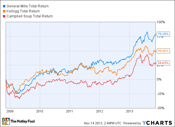 GIS Total Return Price Chart