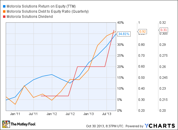MSI Return on Equity (TTM) Chart