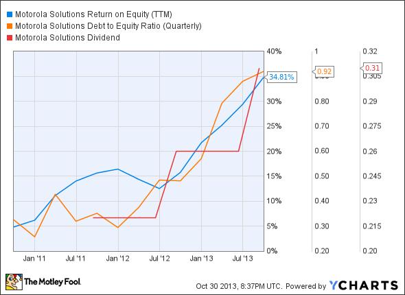 MSI Return on Equity (TTM) Chart