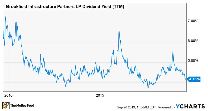 BIP Dividend Yield (TTM) Chart