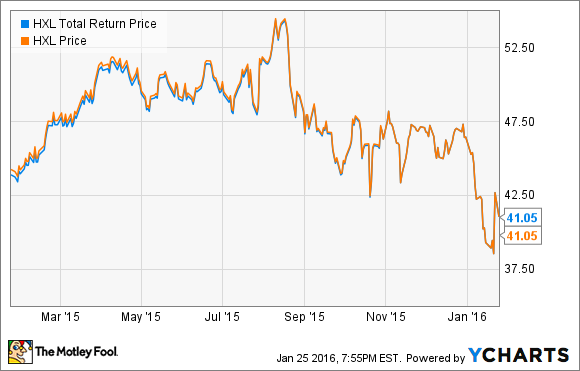HXL Total Return Price Chart