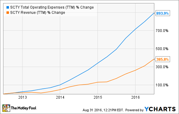 SCTY Total Operating Expenses (TTM) Chart