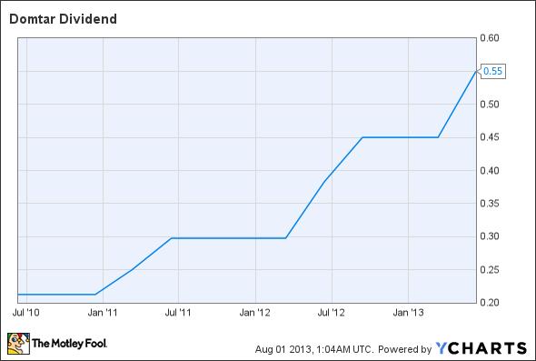 UFS Dividend Chart