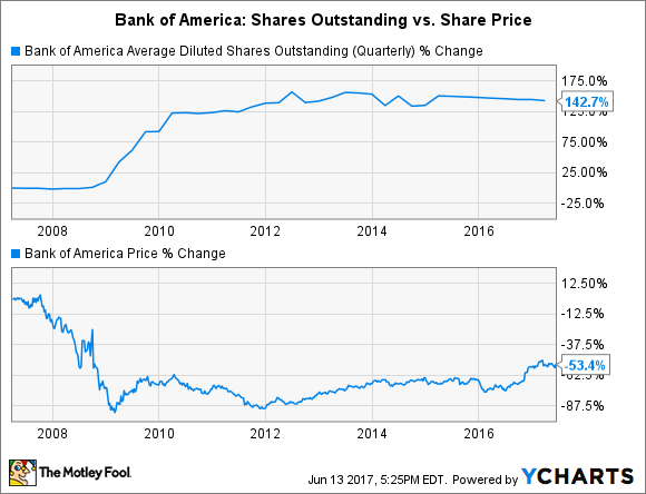 BAC Average Diluted Shares Outstanding (Quarterly) Chart