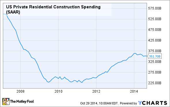 US Private Residential Construction Spending Chart