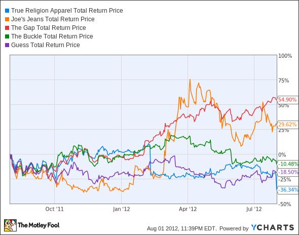 TRLG Total Return Price Chart