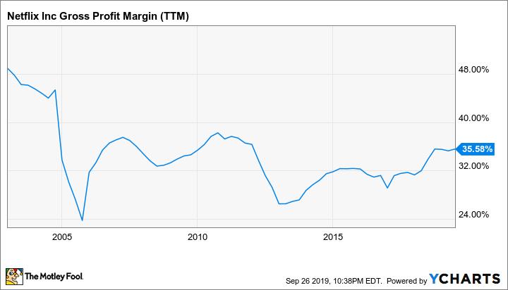 NFLX Gross Profit Margin (TTM) Chart