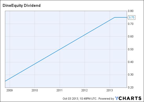 DIN Dividend Chart