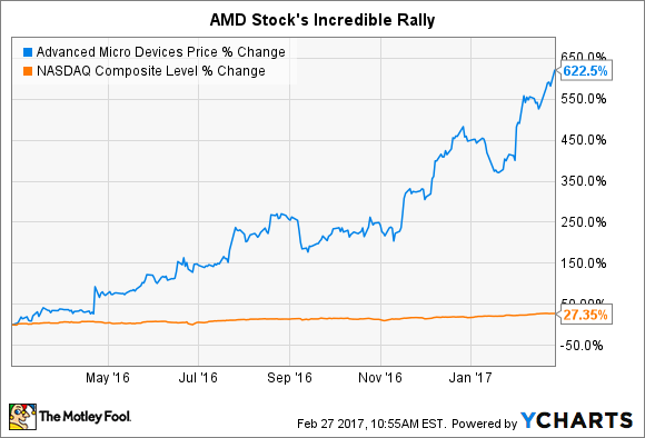 Up 620%, What's Happening With Advanced Micro Devices Stock? -- The