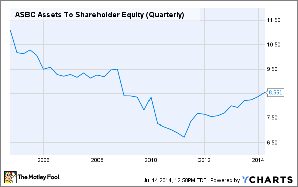 ASBC Assets To Shareholder Equity (Quarterly) Chart