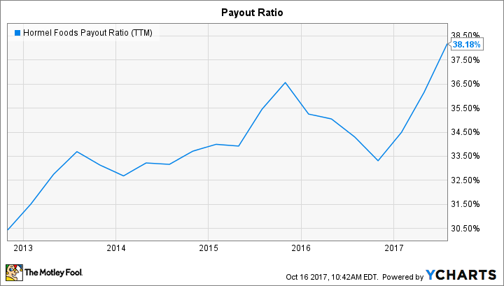 HRL Payout Ratio (TTM) Chart