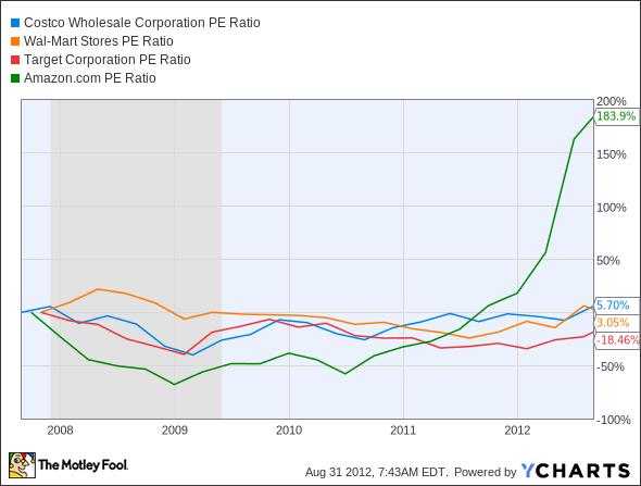 COST P/E Ratio Chart