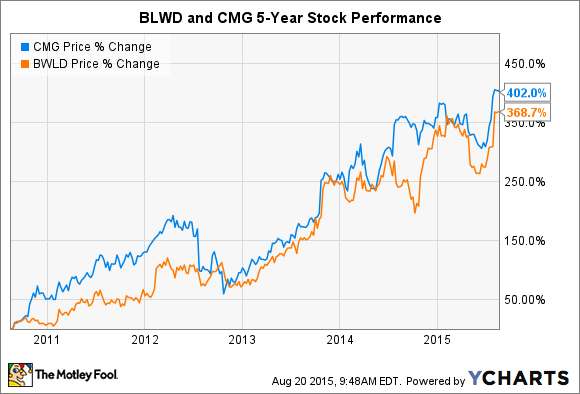 buy chipotle stock Better Restaurant Stock Buy: Chipotle Mexican Grill, Inc. or Buffalo ...