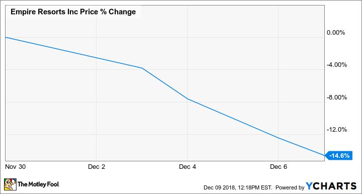 NYNY Chart
