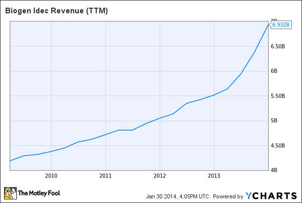 BIIB Revenue (TTM) Chart