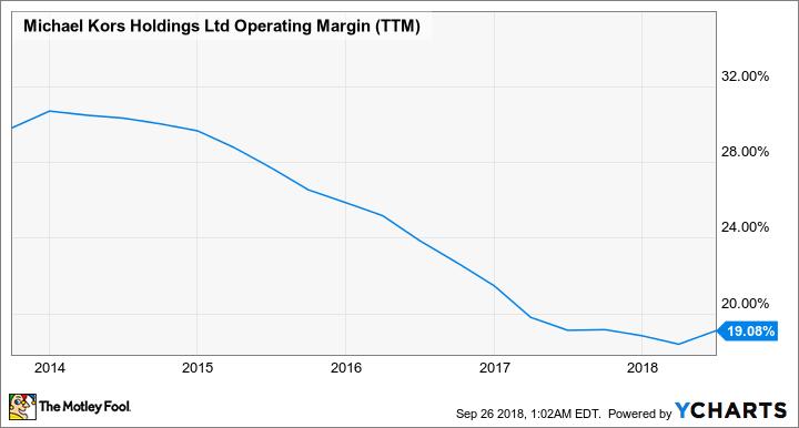 KORS Operating Margin (TTM) Chart