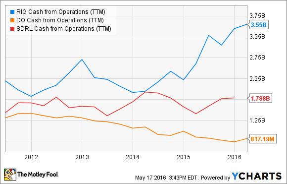 RIG Cash from Operations (TTM) Chart