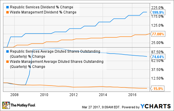 The 4 Best Dividend Stocks In Waste Management The Motley Fool