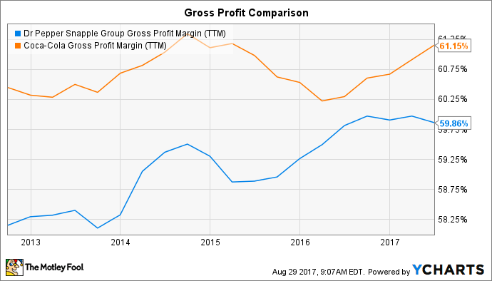 DPS Gross Profit Margin (TTM) Chart