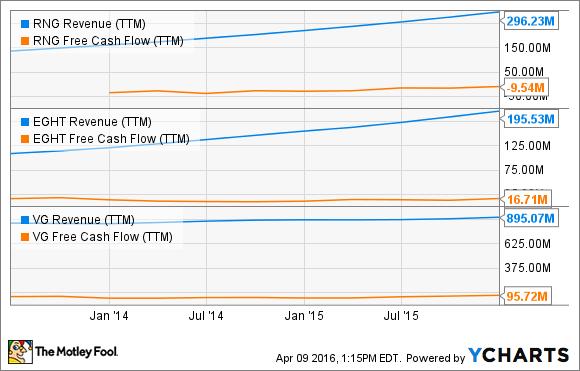 RNG Revenue (TTM) Chart
