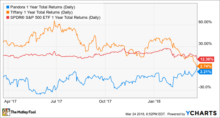 PANDY 1 Year Total Returns (Daily) Chart