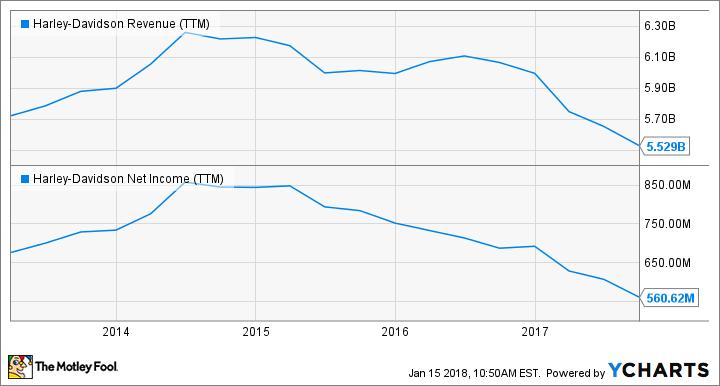 HOG Revenue (TTM) Chart