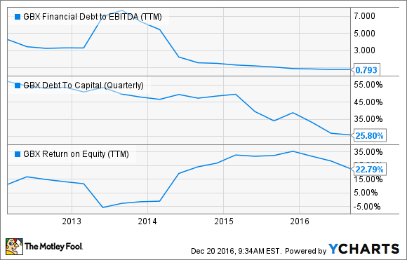 GBX Financial Debt to EBITDA (TTM) Chart