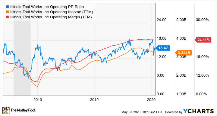 ITW Operating PE Ratio Chart