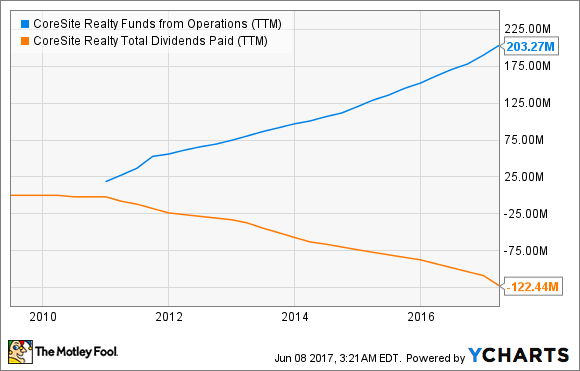 COR Funds from Operations (TTM) Chart