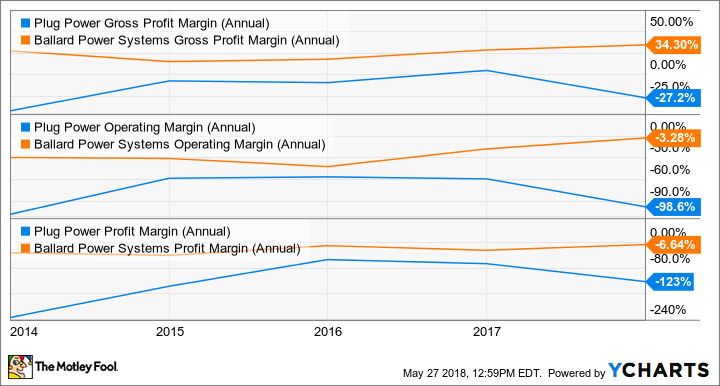PLUG Gross Profit Margin (Annual) Chart