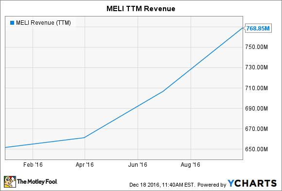 MELI Revenue (TTM) Chart