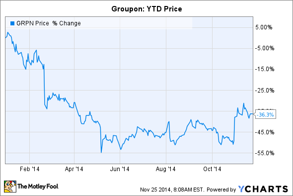 Groupon Stock Quote Prepossessing Will Groupon Stock Rise Or Fall In 2015  The Motley Fool