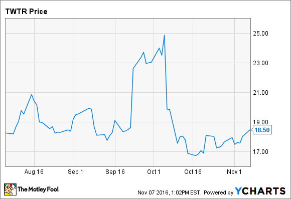 Why Twitter Stock Dropped 22 In October The Motley Fool