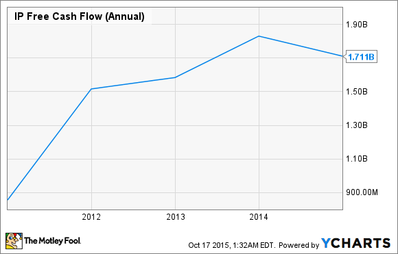 IP Free Cash Flow (Annual) Chart